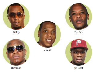 Forbes Wealthiest Rappers